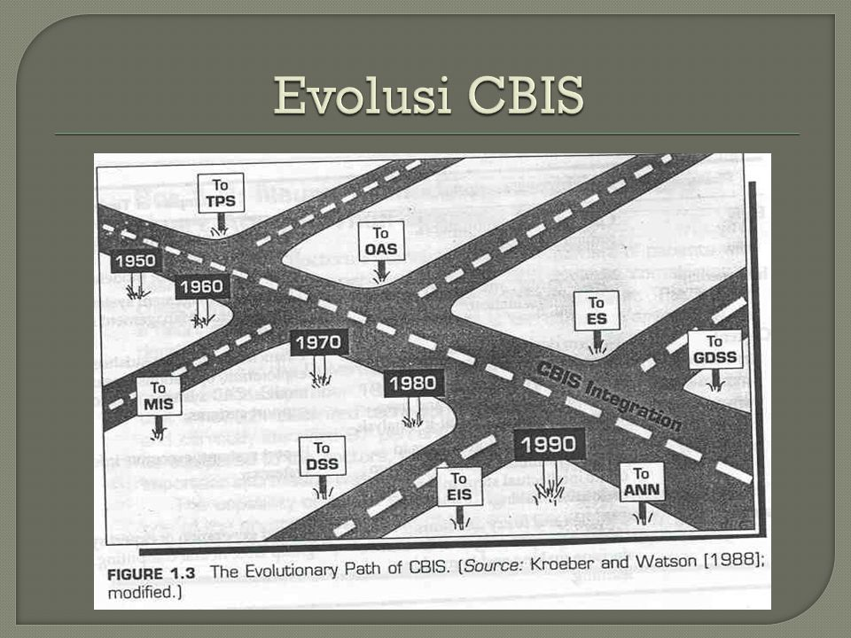 Evolusi CBIS