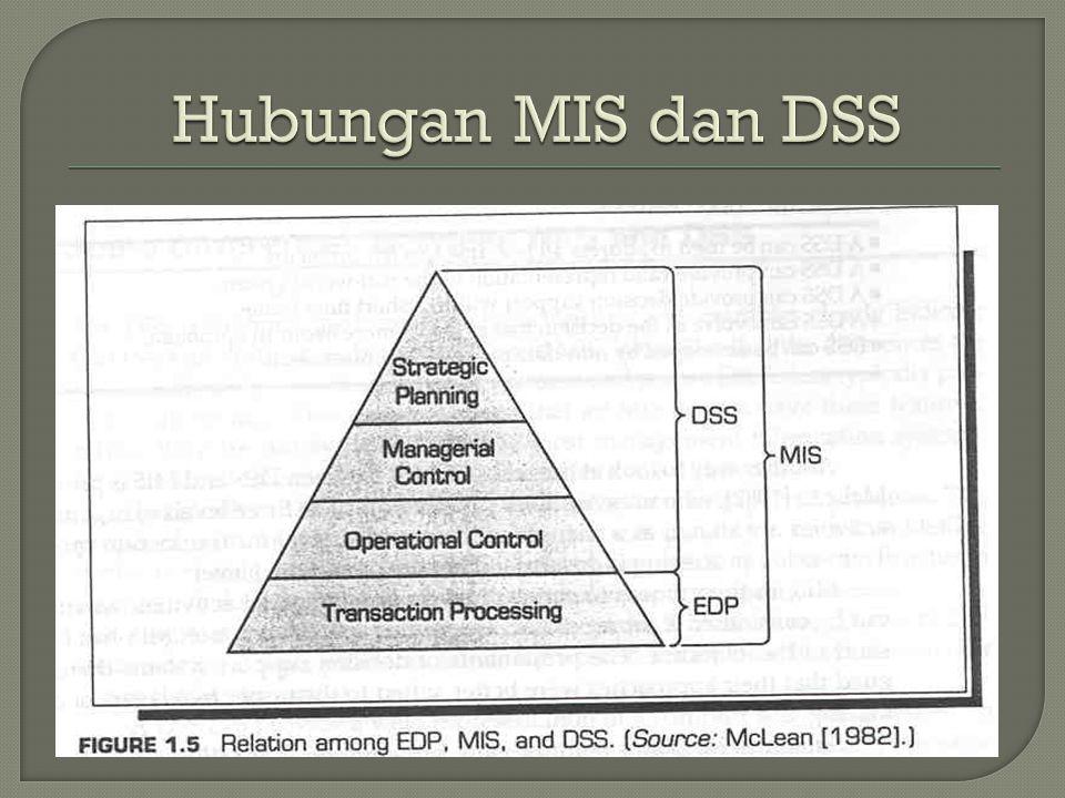 Hubungan MIS dan DSS