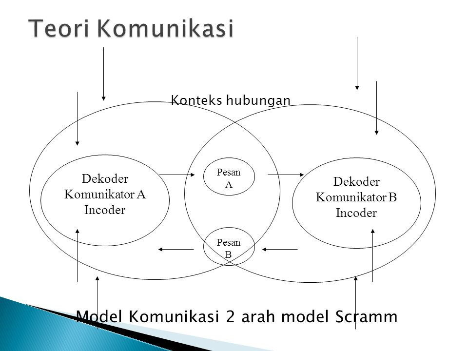 Model Komunikasi 2 arah model Scramm