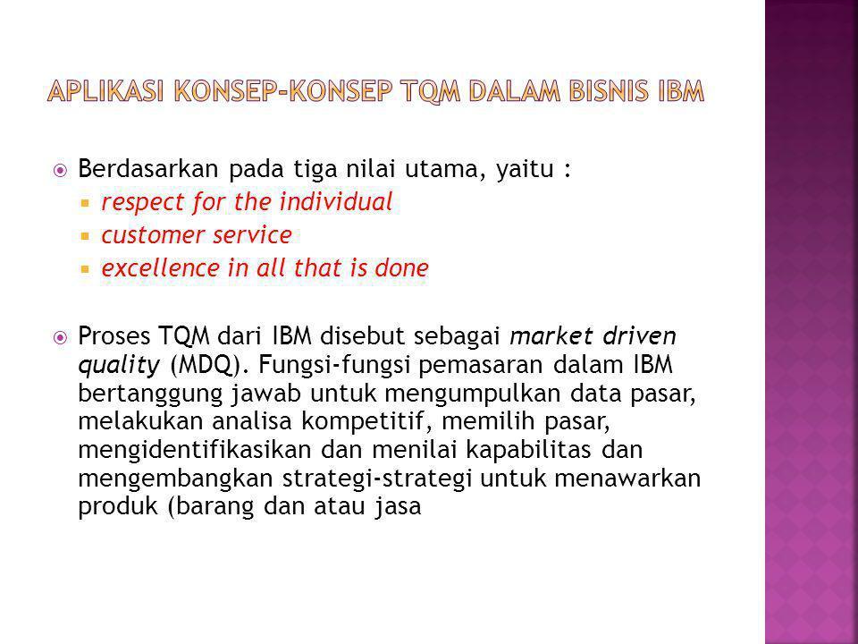 Aplikasi konsep-konsep TQM dalam bisnis IBM