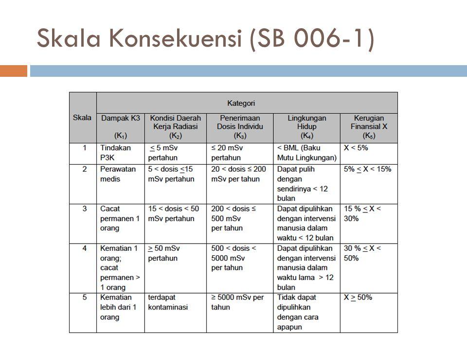 Skala Konsekuensi (SB 006-1)