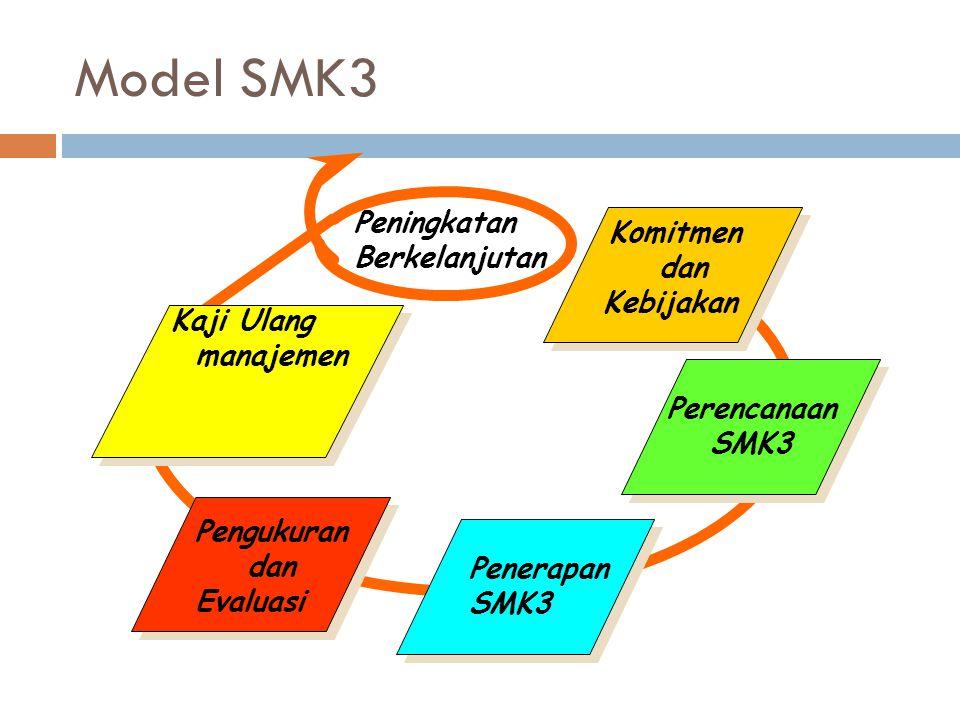 Model SMK3 Peningkatan Berkelanjutan dan Kebijakan Kaji Ulang