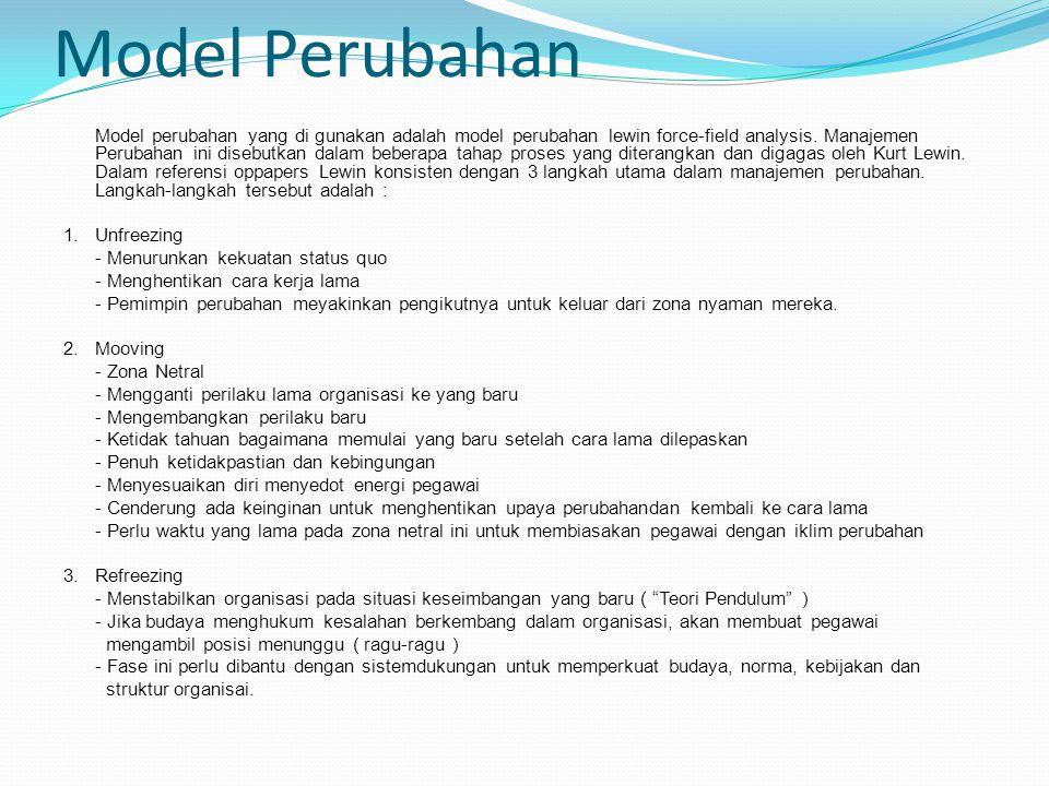 Model Perubahan