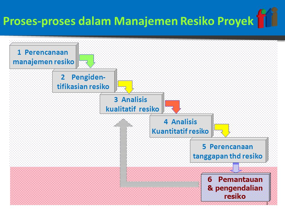 Proses-proses dalam Manajemen Resiko Proyek