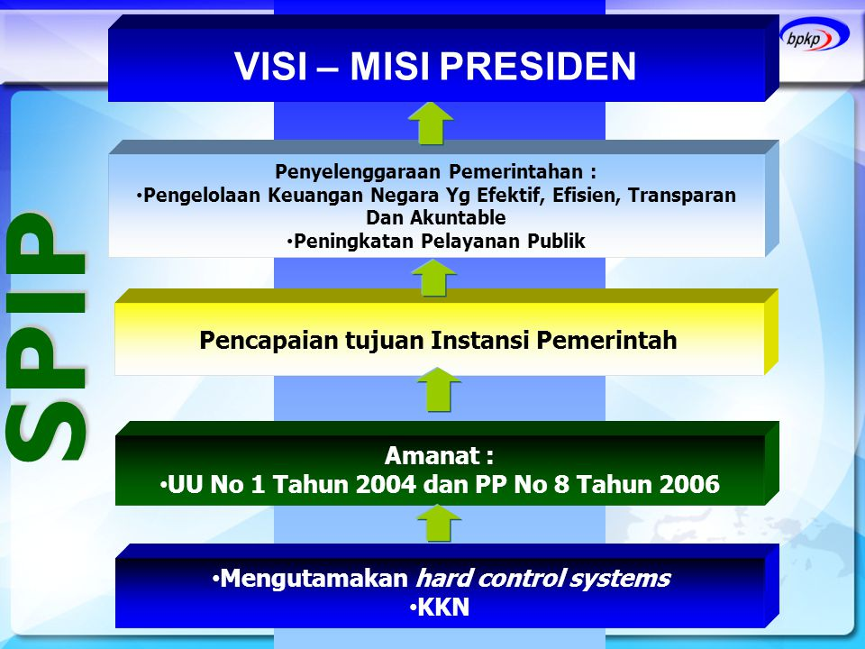 SPIP VISI – MISI PRESIDEN Pencapaian tujuan Instansi Pemerintah