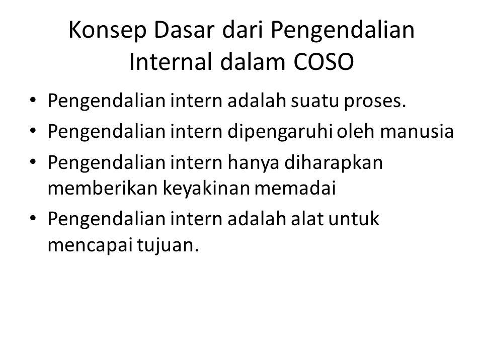 Konsep Dasar dari Pengendalian Internal dalam COSO