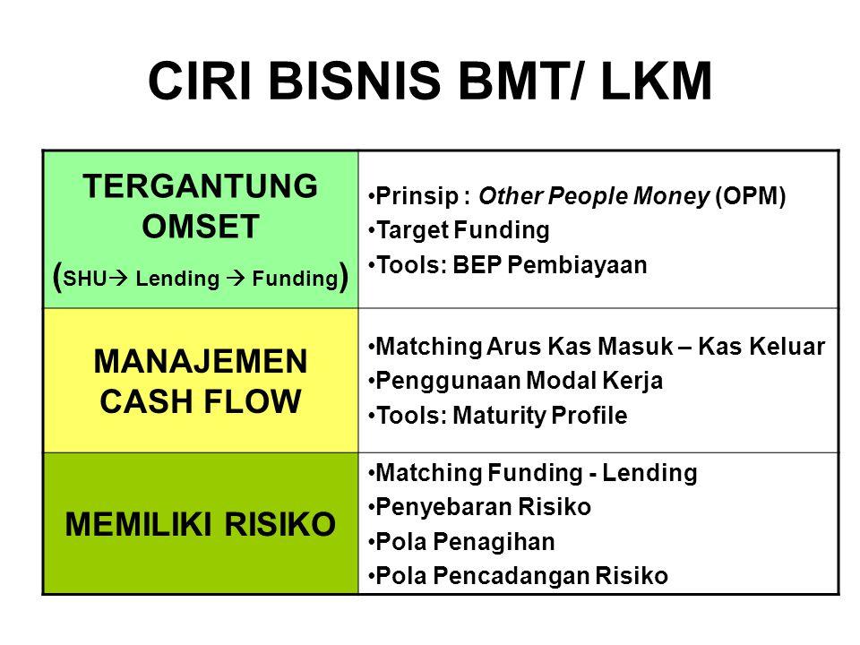 (SHU Lending  Funding)