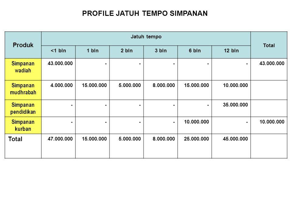 PROFILE JATUH TEMPO SIMPANAN