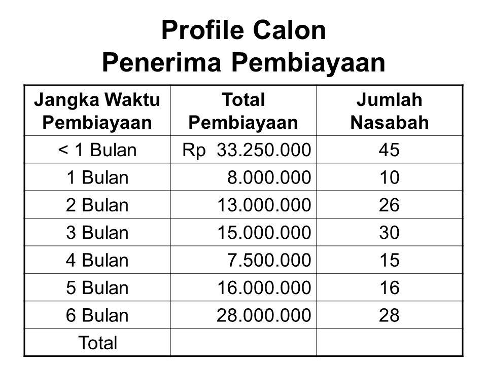 Profile Calon Penerima Pembiayaan