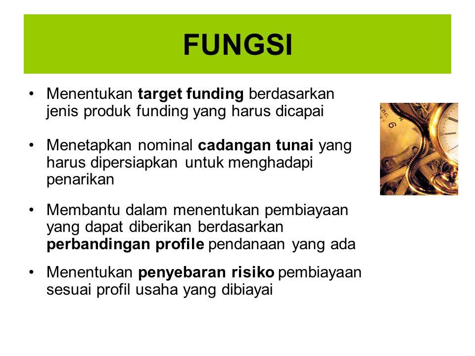 FUNGSI Menentukan target funding berdasarkan jenis produk funding yang harus dicapai.