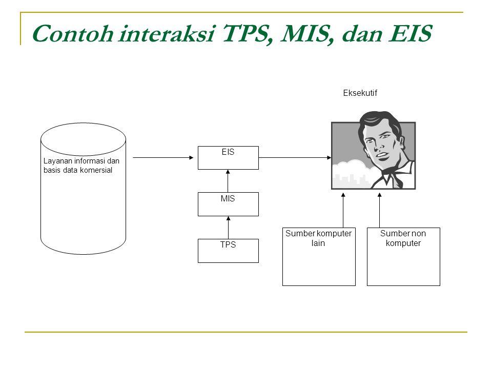 Contoh interaksi TPS, MIS, dan EIS