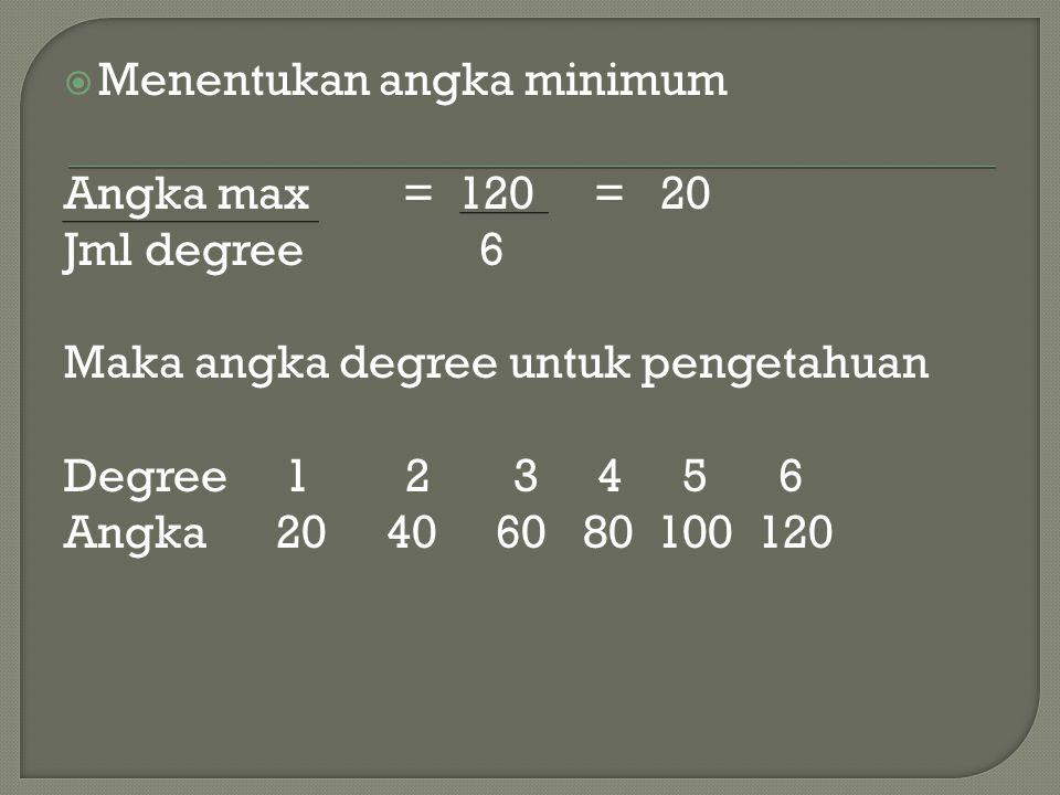 Menentukan angka minimum