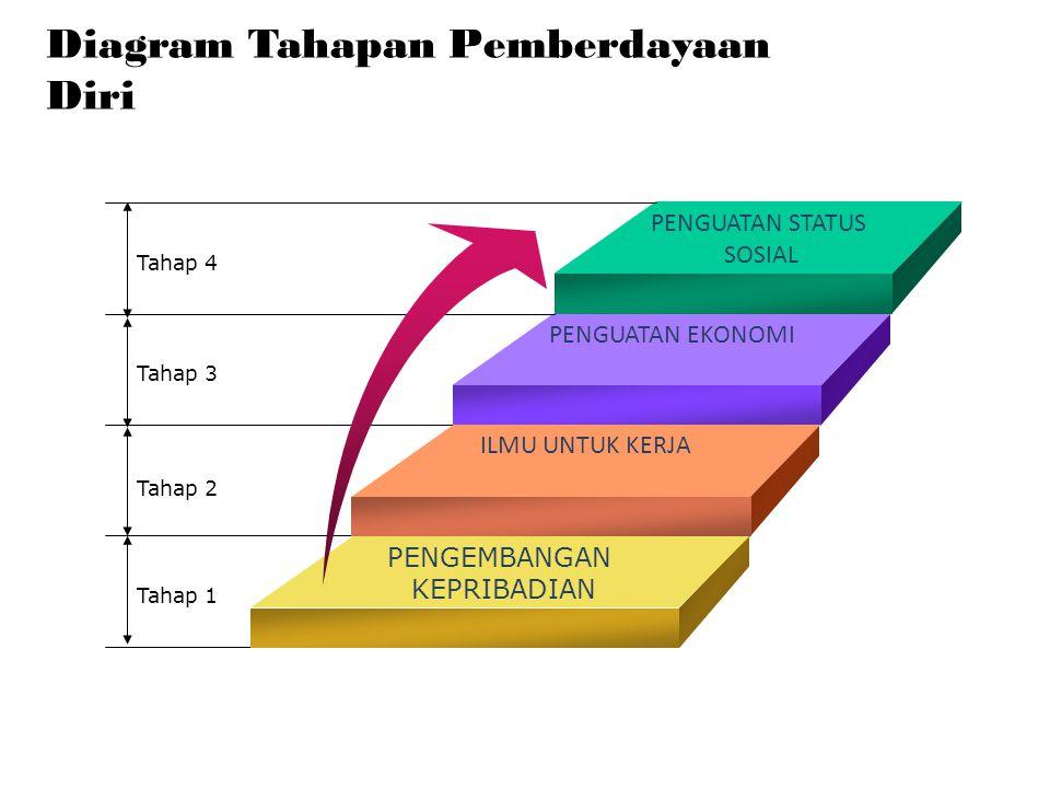 Diagram Tahapan Pemberdayaan Diri