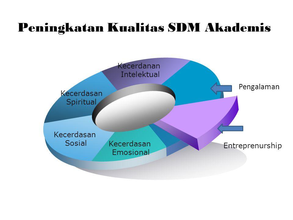 Peningkatan Kualitas SDM Akademis