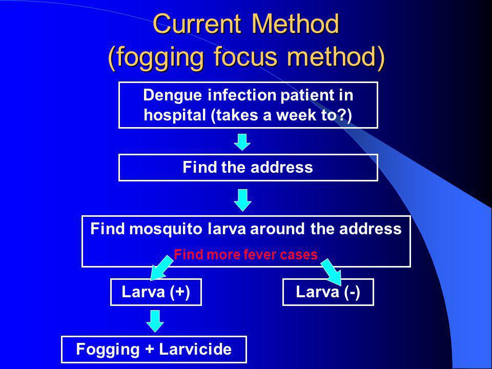Current Method (fogging focus method)
