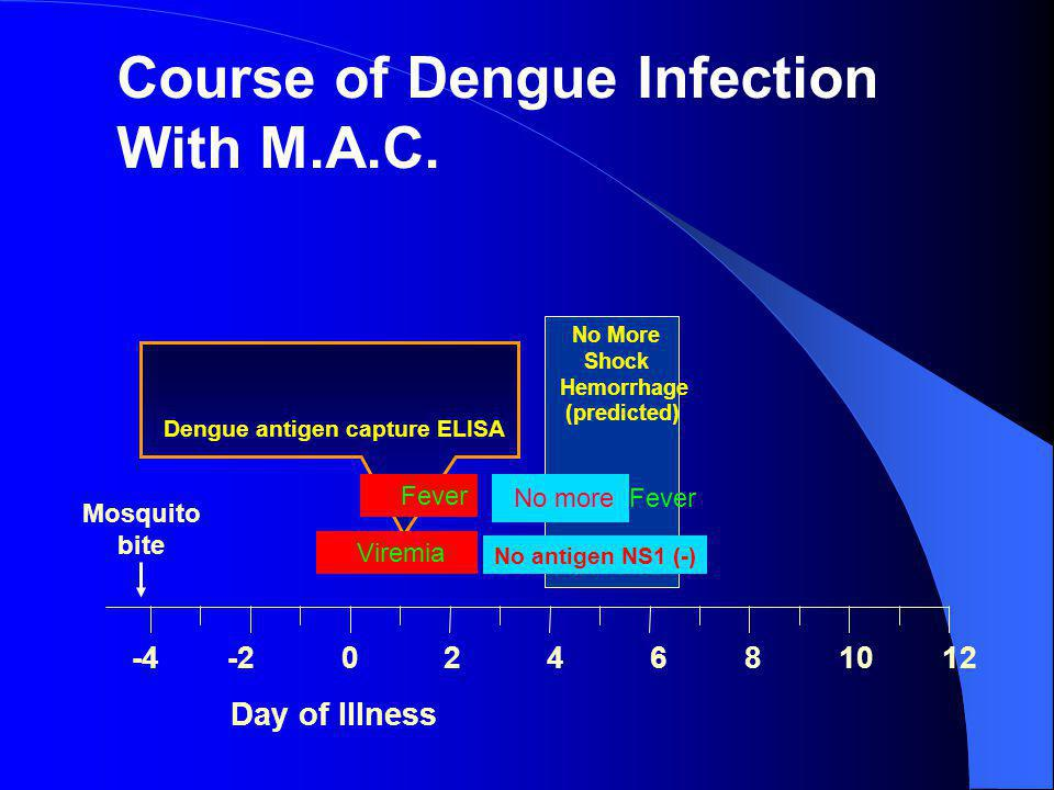 Course of Dengue Infection With M.A.C.