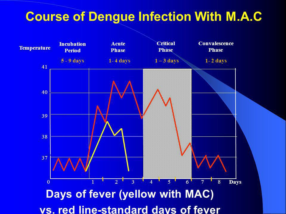 Days of fever (yellow with MAC) vs. red line-standard days of fever