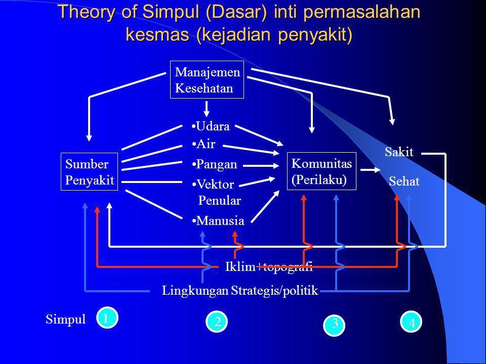 Theory of Simpul (Dasar) inti permasalahan kesmas (kejadian penyakit)