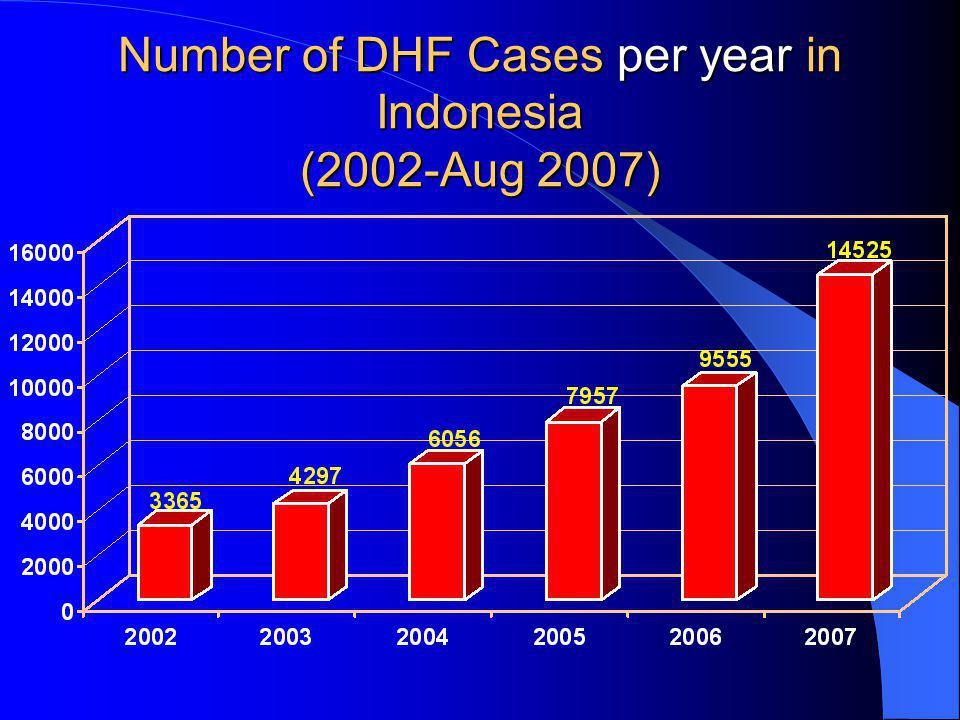 Number of DHF Cases per year in Indonesia (2002-Aug 2007)