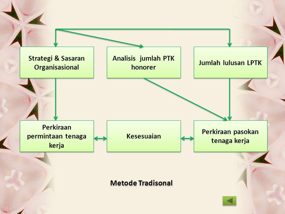 Metode Tradisonal Strategi & Sasaran Organisasional