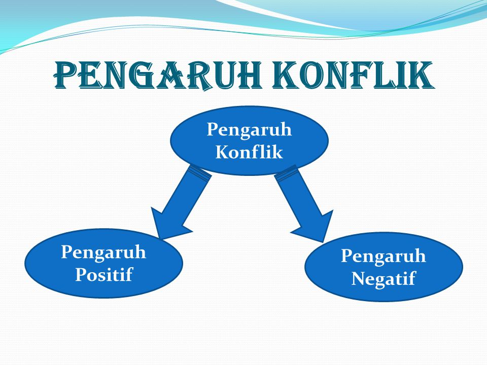PENGARUH KONFLIK Pengaruh Konflik Pengaruh Positif Pengaruh Negatif