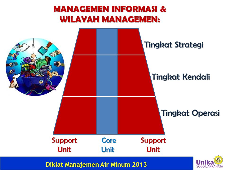 MANAGEMEN INFORMASI & WILAYAH MANAGEMEN: Tingkat Strategi