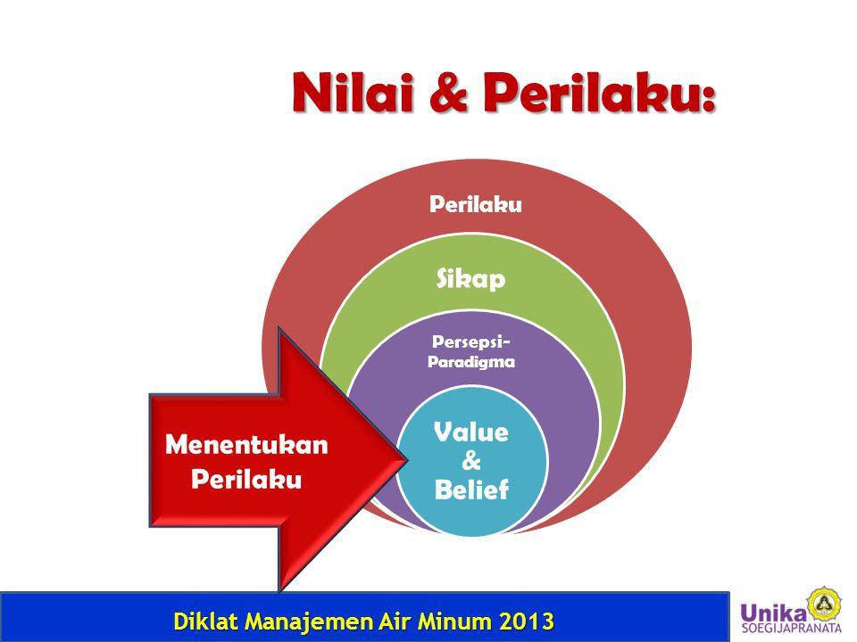 Nilai & Perilaku: Sikap Value & Belief Menentukan Perilaku Perilaku