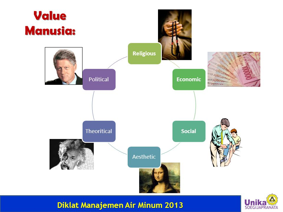 Value Manusia: Religious Economic Social Aesthetic Theoritical