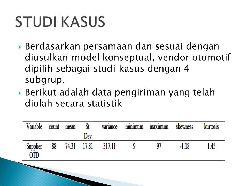 STUDI KASUS Berdasarkan persamaan dan sesuai dengan diusulkan model konseptual, vendor otomotif dipilih sebagai studi kasus dengan 4 subgrup.