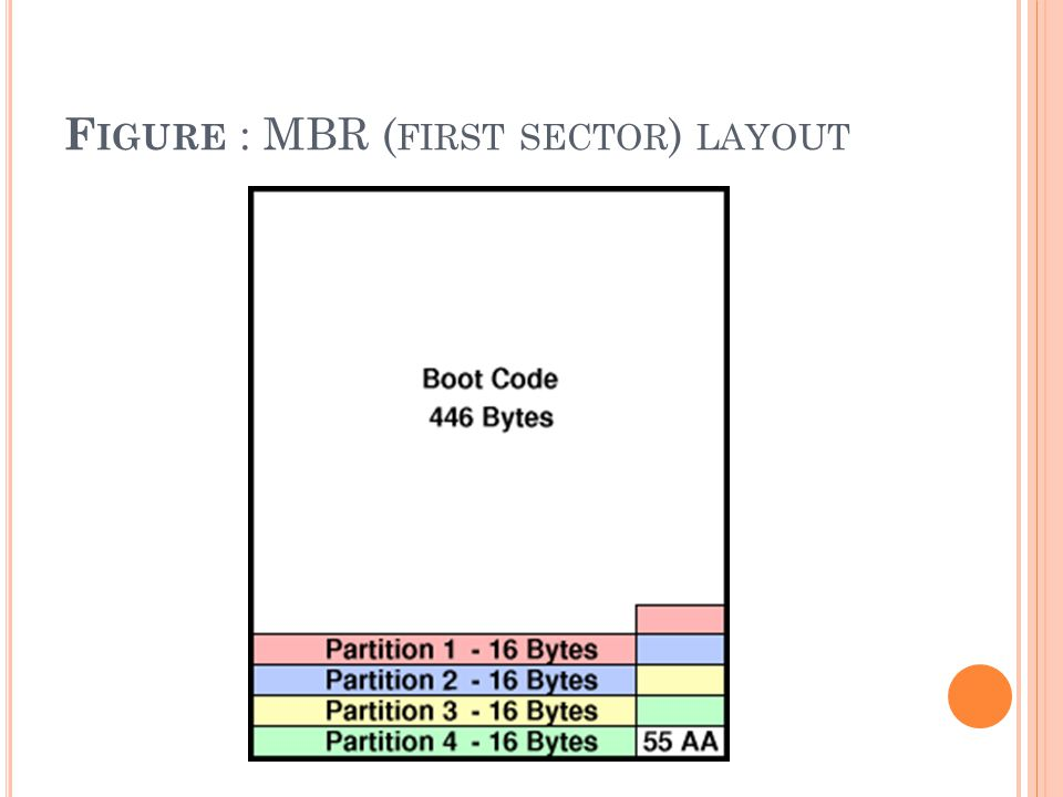 Figure : MBR (first sector) layout