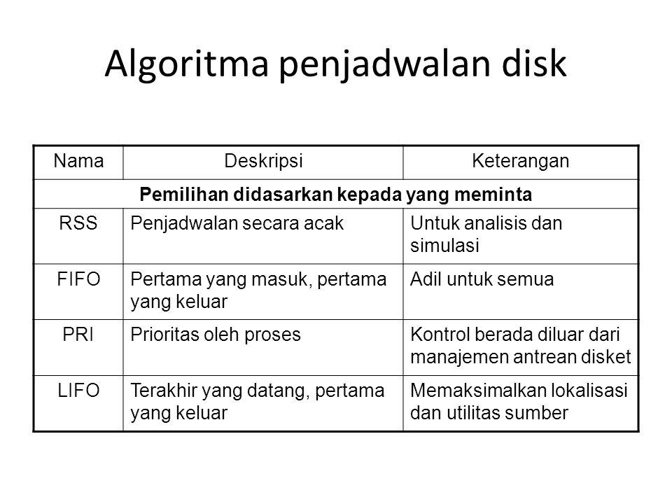 Algoritma penjadwalan disk