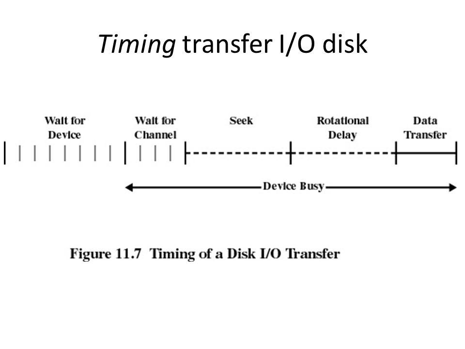 Timing transfer I/O disk