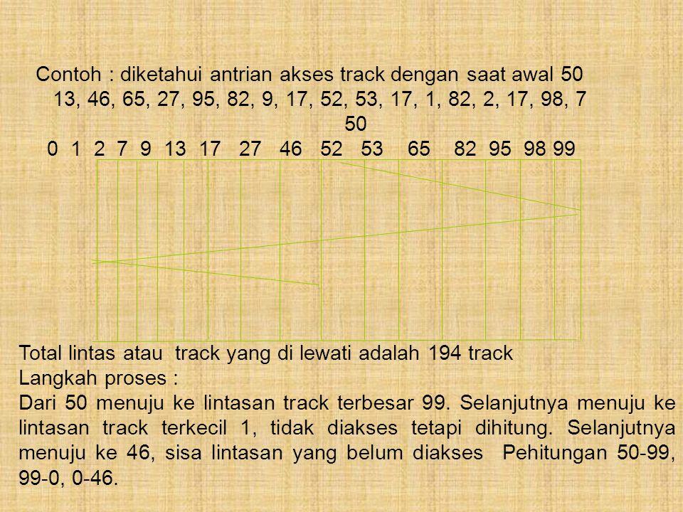 Contoh : diketahui antrian akses track dengan saat awal 50