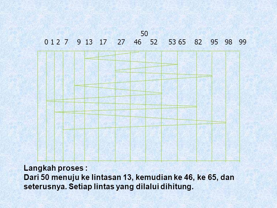 50 0 1 2 7 9 13 17 27 46 52 53 65 82 95 98 99. Langkah proses :