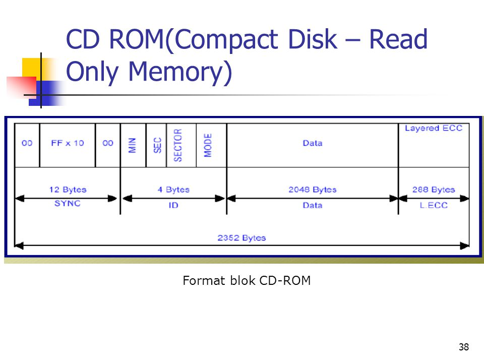 CD ROM(Compact Disk – Read Only Memory)