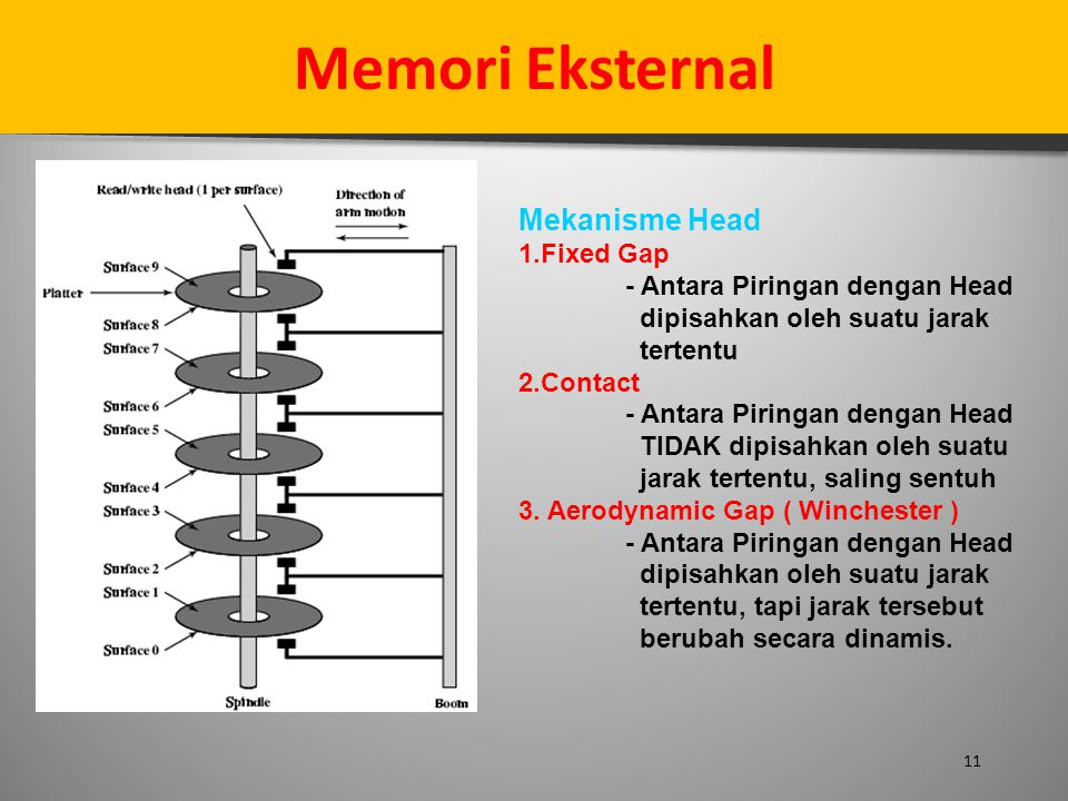 Memori Eksternal Mekanisme Head 1.Fixed Gap