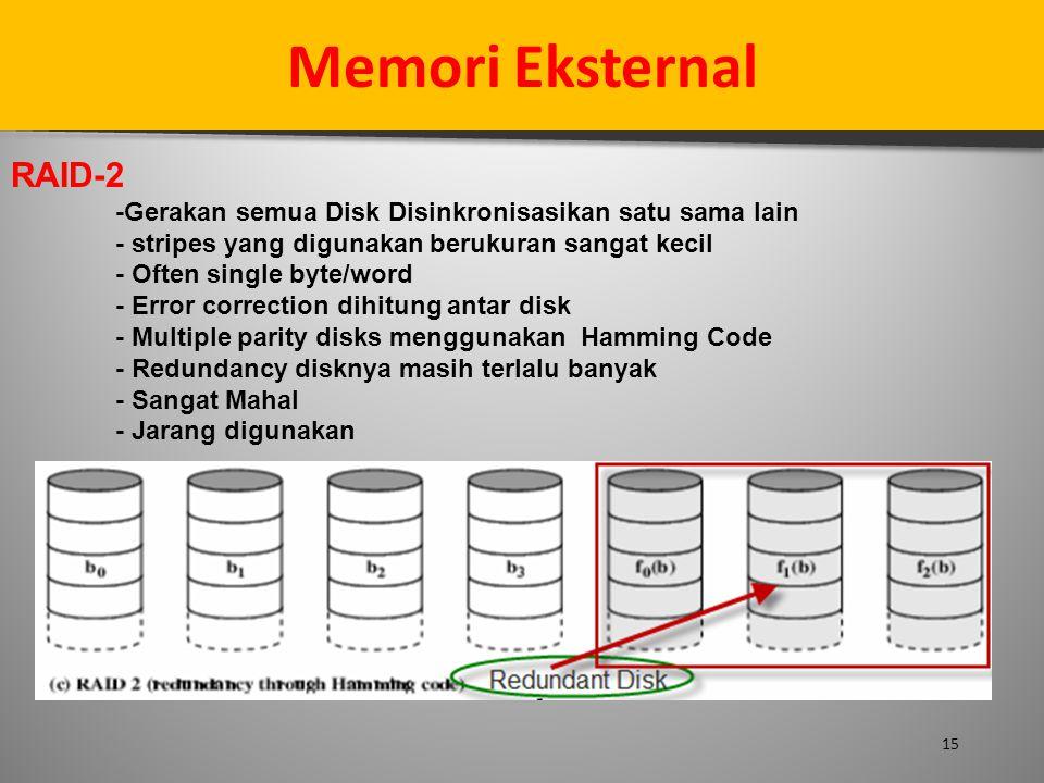 Memori Eksternal RAID-2