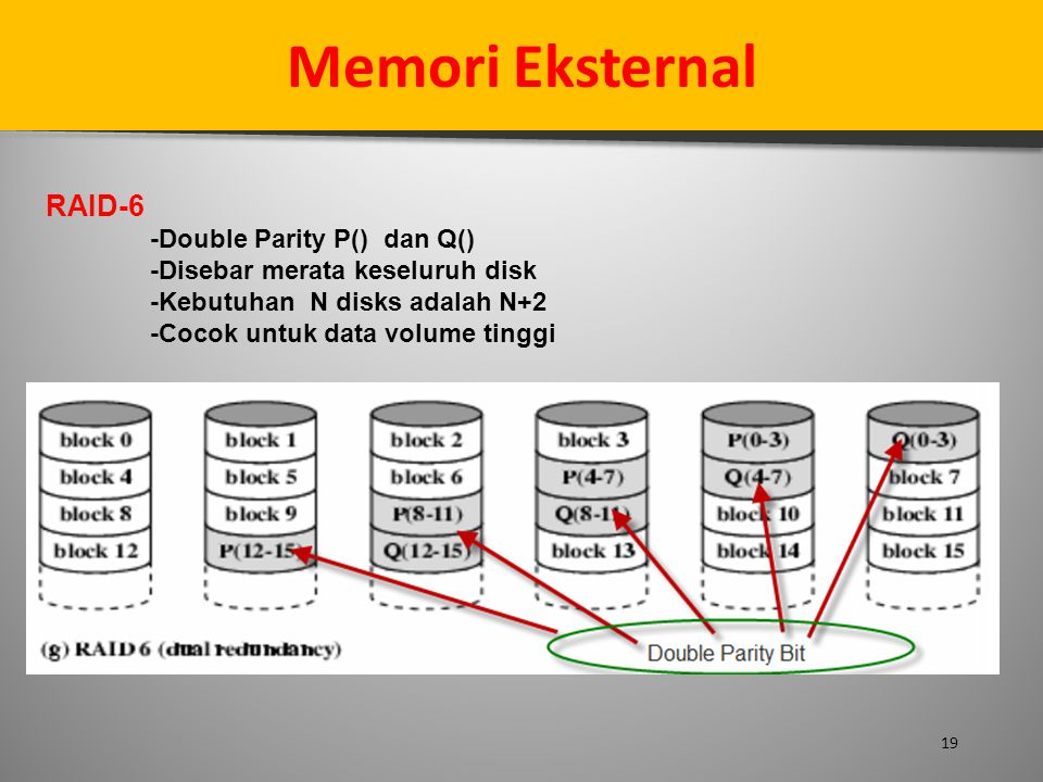 Memori Eksternal RAID-6 -Double Parity P() dan Q()