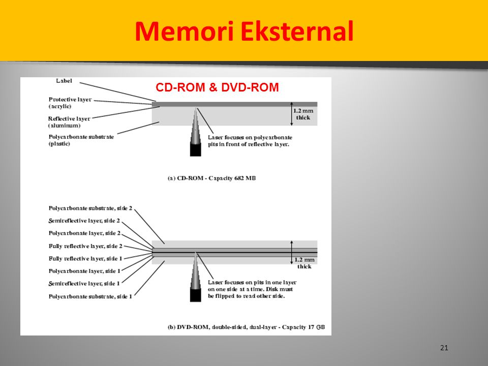 Memori Eksternal CD-ROM & DVD-ROM 21