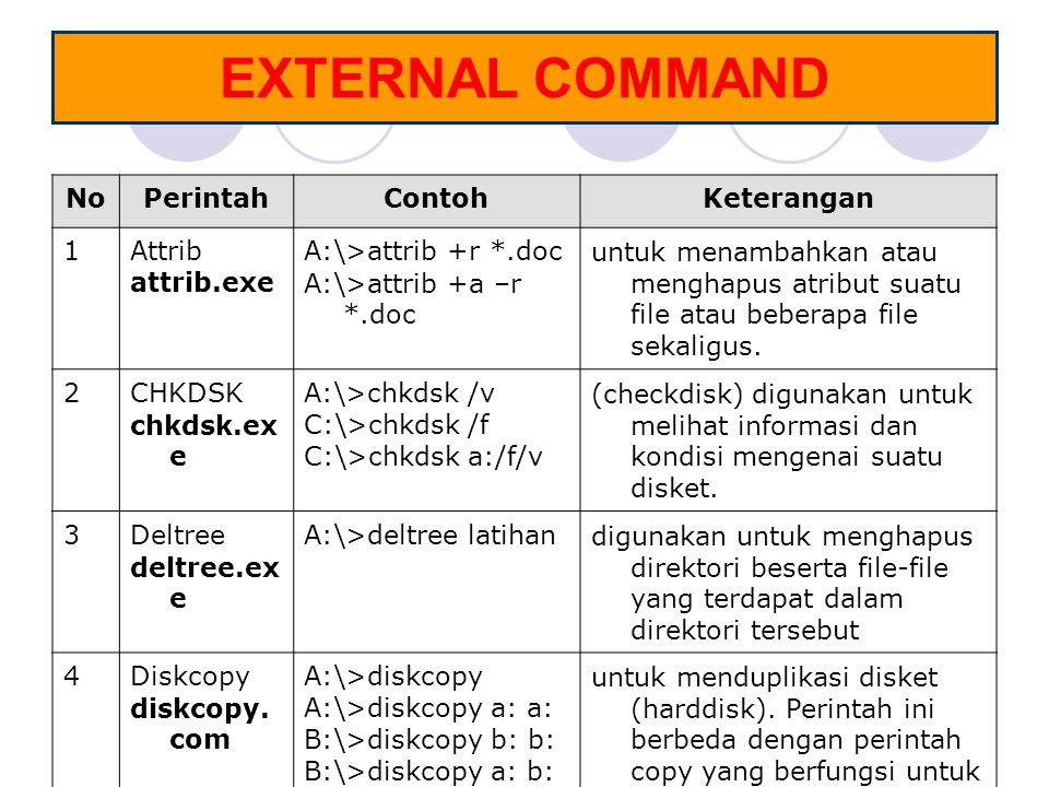 EXTERNAL COMMAND No Perintah Contoh Keterangan 1 Attrib attrib.exe