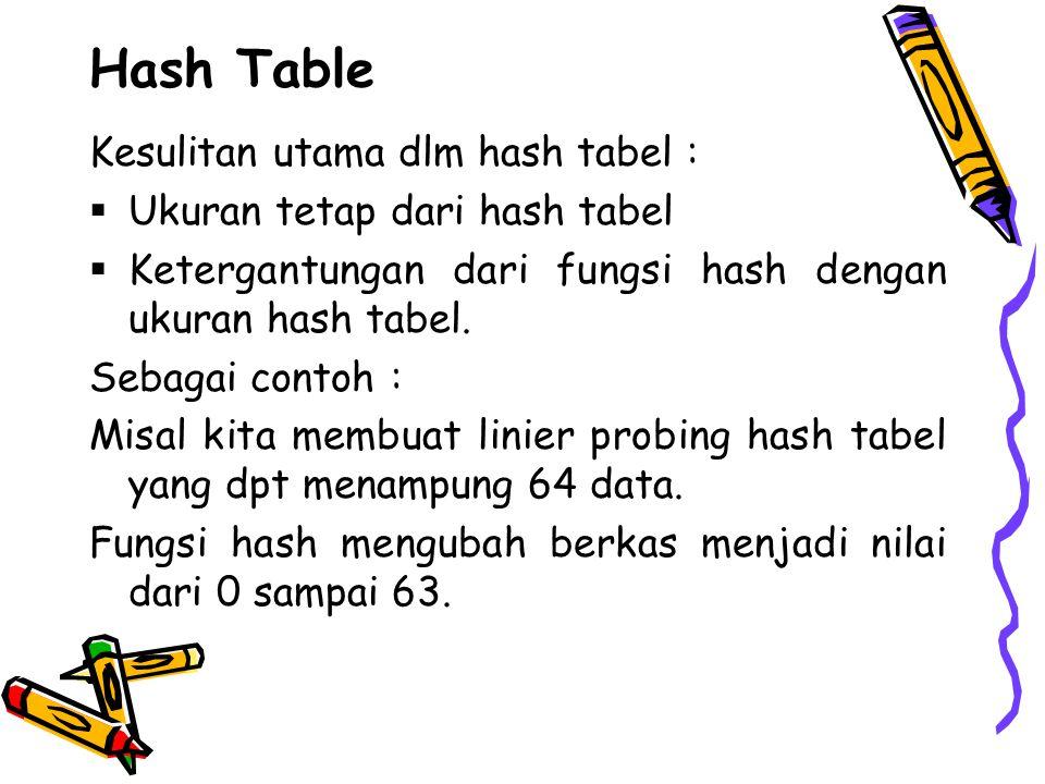 Hash Table Kesulitan utama dlm hash tabel :