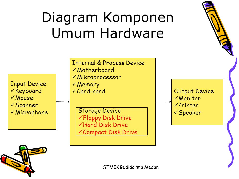 Diagram Komponen Umum Hardware