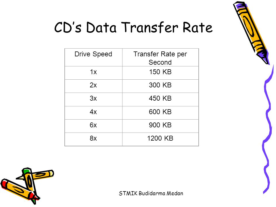 CD's Data Transfer Rate