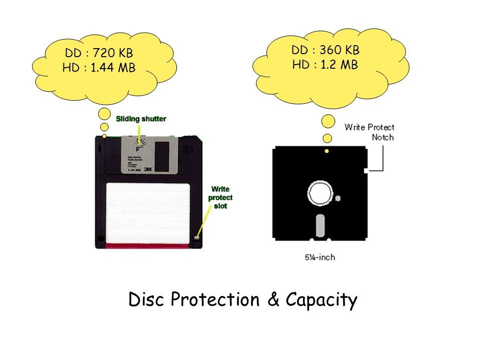 Disc Protection & Capacity