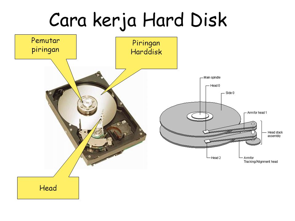 Cara kerja Hard Disk Pemutar piringan Piringan Harddisk Head
