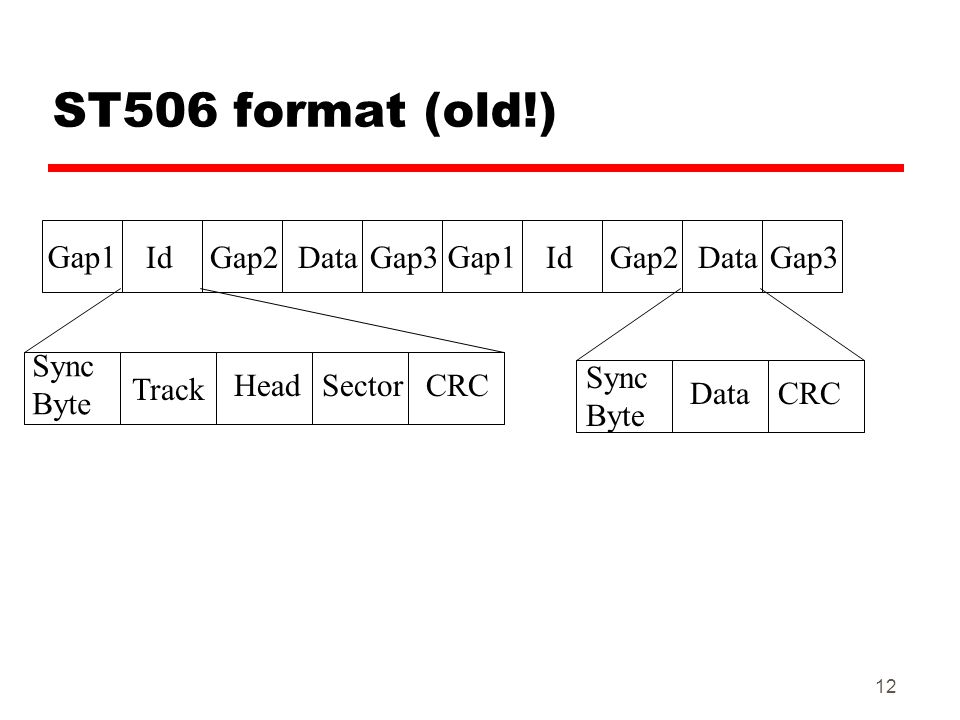 ST506 format (old!) Gap1 Gap1 Id Gap2 Data Gap3 Id Gap2 Data Gap3 Sync