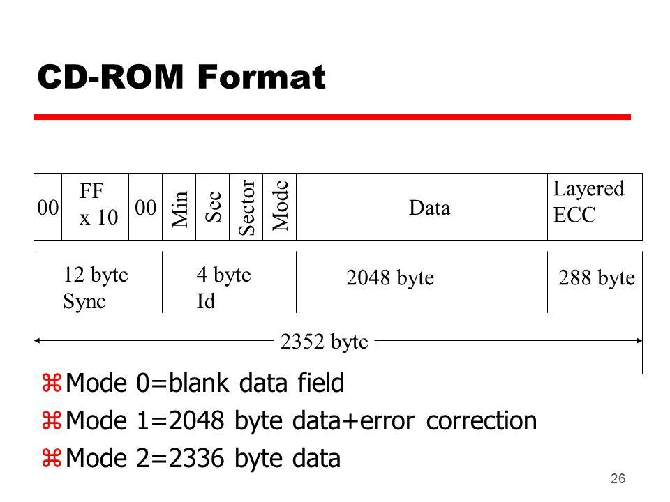 CD-ROM Format Mode 0=blank data field