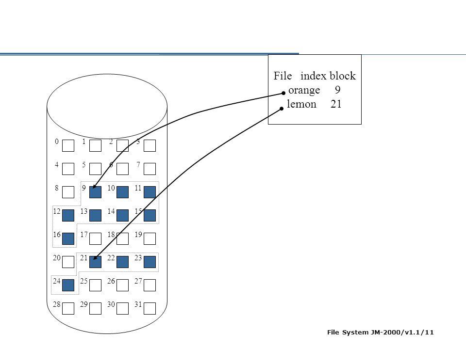 File index block orange 9 lemon 21 1 2 3 4 5 6 7 8 9 10 11 12 13 14 15