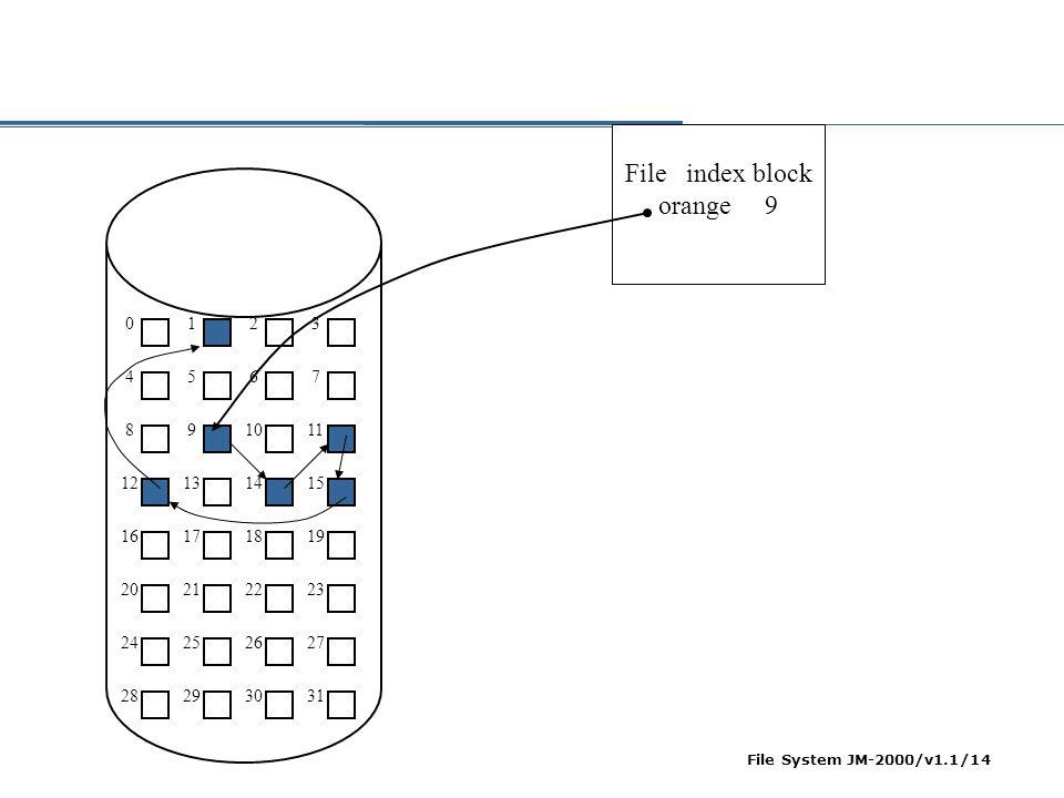 File index block orange 9 1 2 3 4 5 6 7 8 9 10 11 12 13 14 15 16 17 18