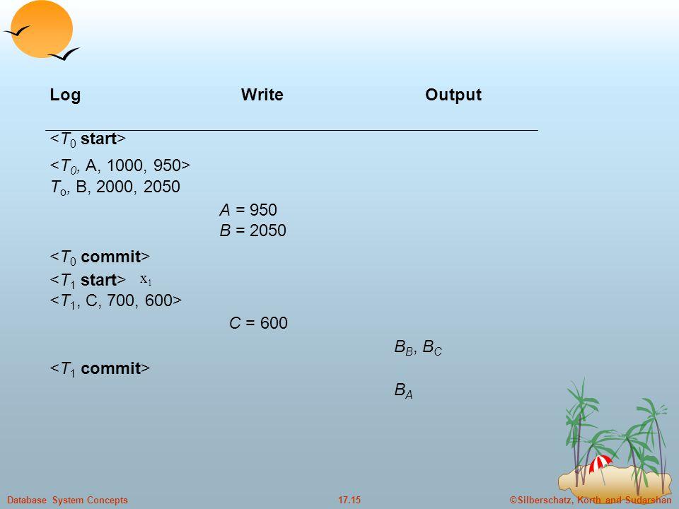 Log Write Output <T0 start> <T0, A, 1000, 950>